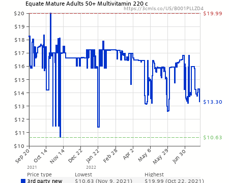 Equate Mature Adults 50 Multivitamin 220 C B001pllzd4 Amazon Price Tracker Tracking Amazon Price History Charts Amazon Price Watches Amazon Price Drop Alerts Camelcamelcamel Com