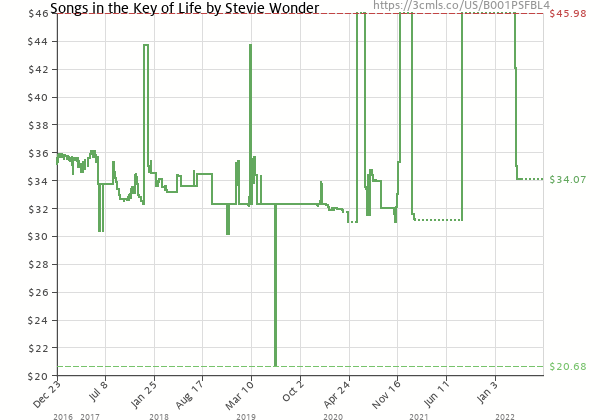 Price history of Stevie Wonder – Songs in the Key of Life