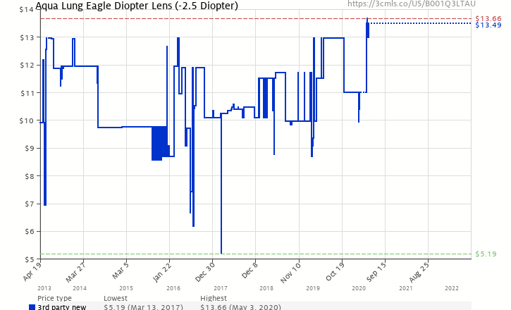 9e9bef58889 Amazon price history chart for Aqua Lung Eagle Diopter Lens (-2.5 Diopter) (