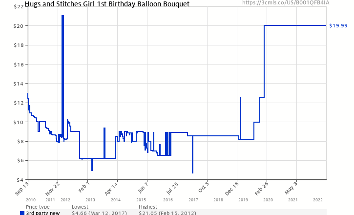 Amazon Price History Chart For Hugs And Stitches Girl 1st Birthday Balloon Bouquet B001QFB4IA
