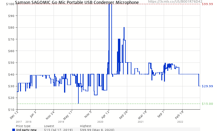 Amazon price history chart for Samson Go Mic Compact USB Microphone - Plug n' Play