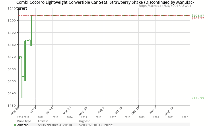 Amazon Price History Chart For Combi Cocorro Lightweight Convertible Car Seat Strawberry Shake Discontinued