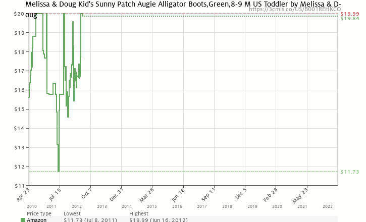 Amazon price history chart for Melissa & Doug Kid's Sunny Patch Augie Alligator Boots,Green,8-9 M US Toddler