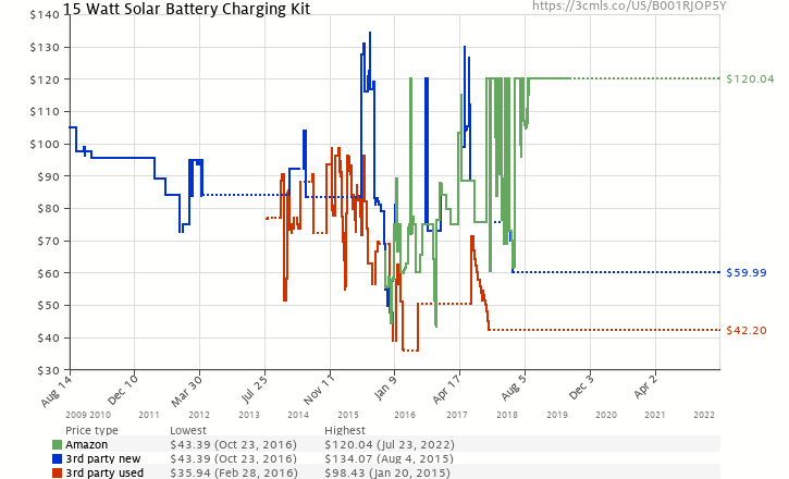Amazon price history chart for Sunforce 50033 15-Watt Solar Charging Kit