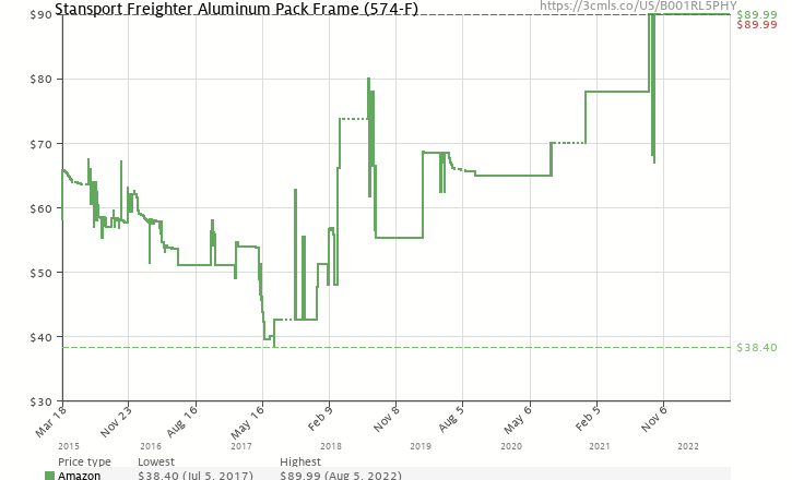 Stansport Deluxe Freighter Aluminum Pack Frame (B001RL5PHY) | Amazon ...