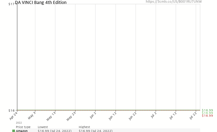 Amazon price history chart for BANG