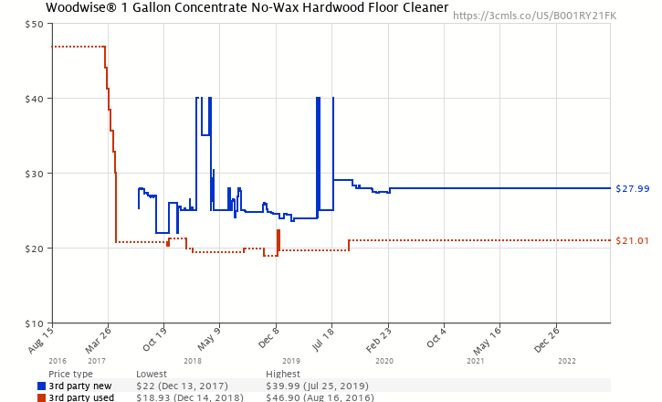 Amazon price history chart for Woodwise® 1 Gallon Concentrate No-Wax Hardwood Floor Cleaner