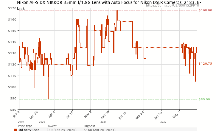 Amazon price history chart for Nikon 35mm f/1.8G AF-S DX Lens for Nikon Digital SLR Cameras