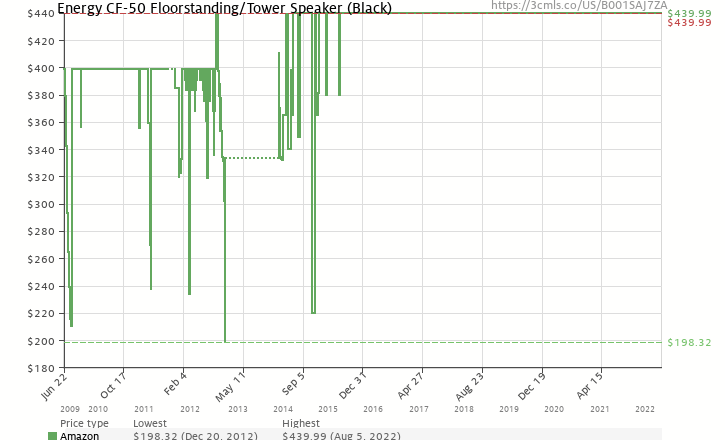 Amazon price history chart for Energy CF-50 Floorstanding/Tower Speaker (Black)