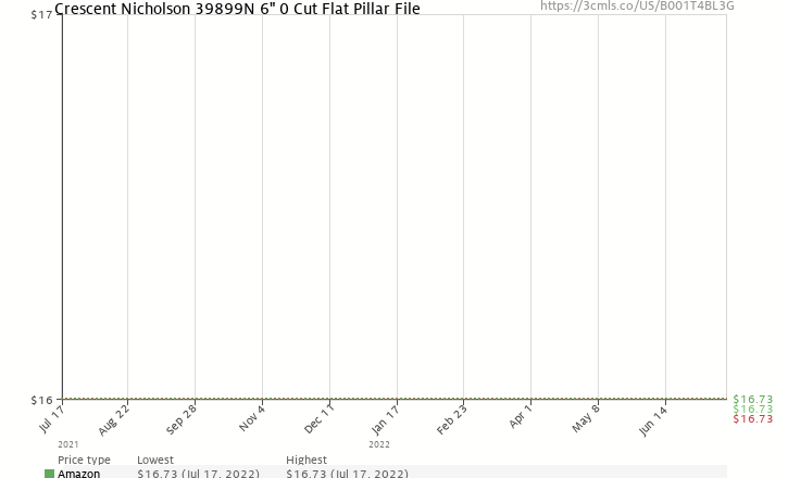 "Amazon price history chart for Nicholson Pillar File, Swiss Pattern, Double Cut, Rectangular, #0 Coarseness, 6"" Length"