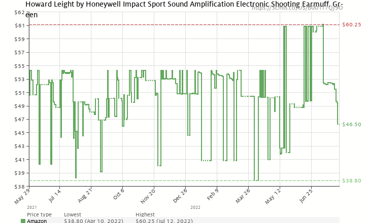 Amazon price history chart for Howard Leight R-01526 Impact Sport Electronic Earmuff