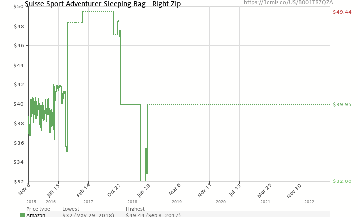 Amazon price history chart for Suisse Sport Adult Adventurer Mummy Ultra-Compactable Sleeping Bag (Right Zipper) Blue