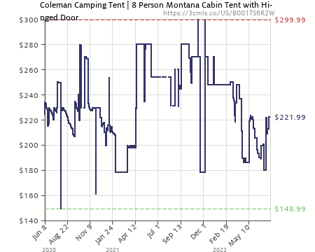 Amazon price history chart for Coleman Elite Montana 8-Person Lighted Tent (B001TS6R2W)  sc 1 st  camelcamelcamel.com & Coleman Elite Montana 8-Person Lighted Tent (B001TS6R2W) | Amazon ...