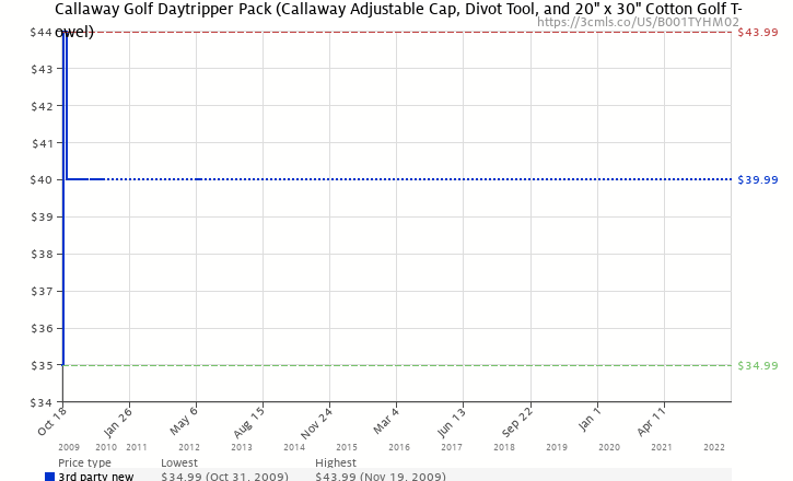 Amazon price history chart for Callaway Golf Daytripper Pack (Callaway  Adjustable Cap 0bbab8286bc