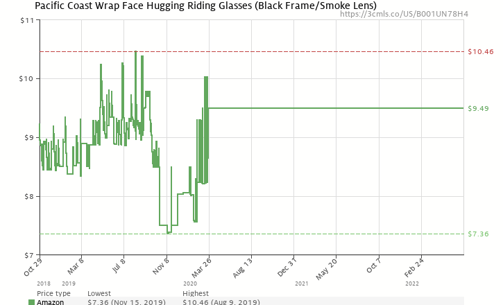 bc6d4d3c8e9d Amazon price history chart for Pacific Coast Wrap Face Hugging Riding  Glasses (Black Frame
