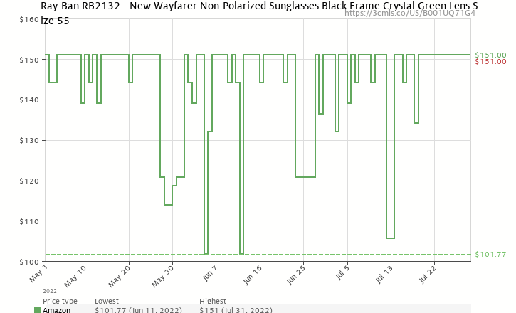 Amazon price history chart for Ray-Ban RB2132 New Wayfarer  Sunglasses,Black Frame/G-15-XLT Lens,55 mm