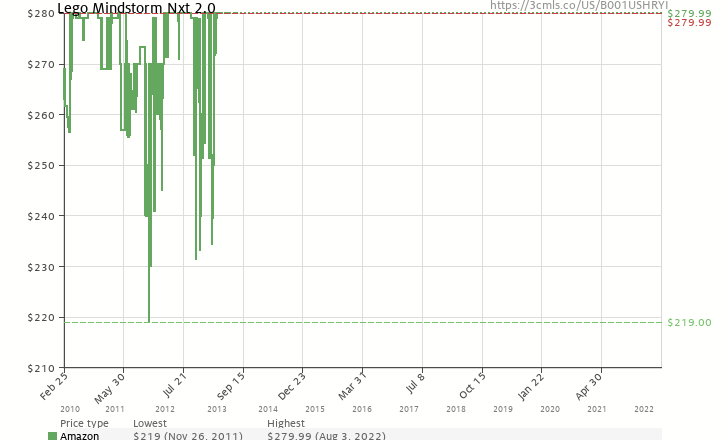 Amazon price history chart for LEGO Mindstorms NXT 2.0 (8547)