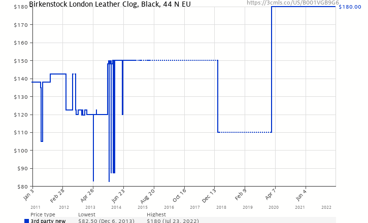 c5ae927802e7 Amazon price history chart for Birkenstock London Leather Clog