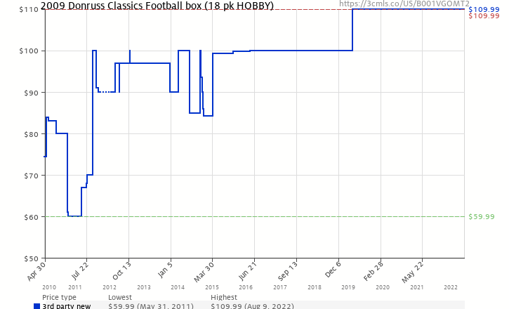 Amazon price history chart for 2009 Donruss Classics Football box (18 pk HOBBY)