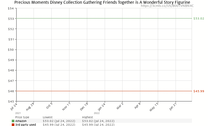 "Amazon price history chart for Precious Moments Disney Collection ""Gathering Friends Together Is A Wonderful Story""  Figurine"
