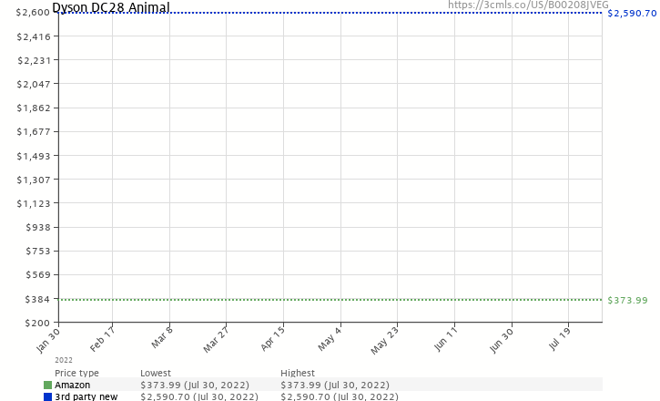 Amazon price history chart for Dyson DC28 Animal
