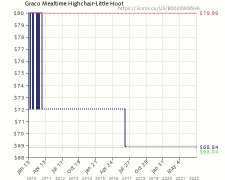 Amazon Price History Chart For Graco Mealtime Highchair Little Hoot  (B0020W86HA)