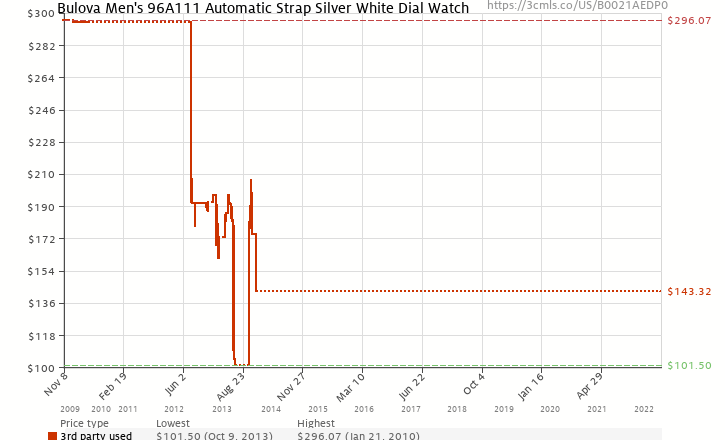 Amazon price history chart for Bulova Men's 96A111  Automatic Strap Silver White Dial Watch