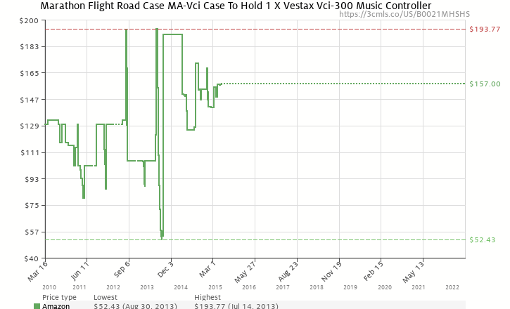 Amazon price history chart for Marathon Flight Road Case MA-Vci Case To Hold 1 X Vestax Vci-300 Music Controller