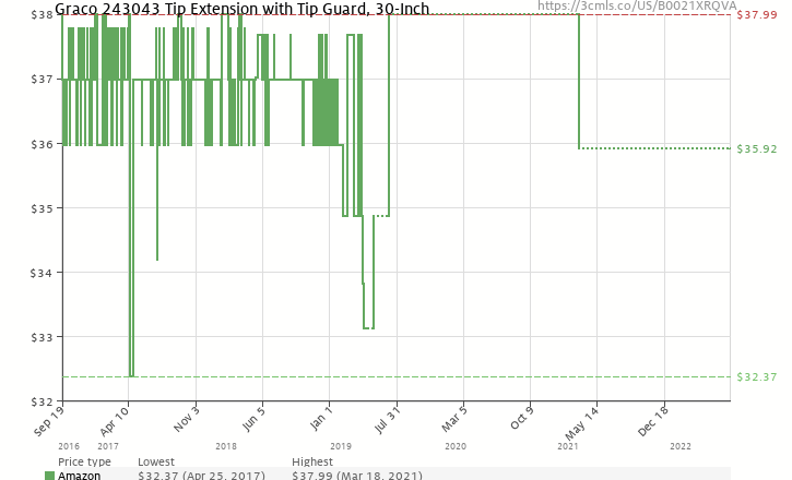 Amazon price history chart for Graco 243043 Tip Extension with RAC IV Tip  Guard 0f25b3ac970
