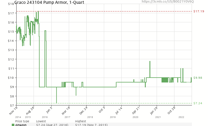 Amazon price history chart for Graco 243104 Pump Armor 54a68415ee7