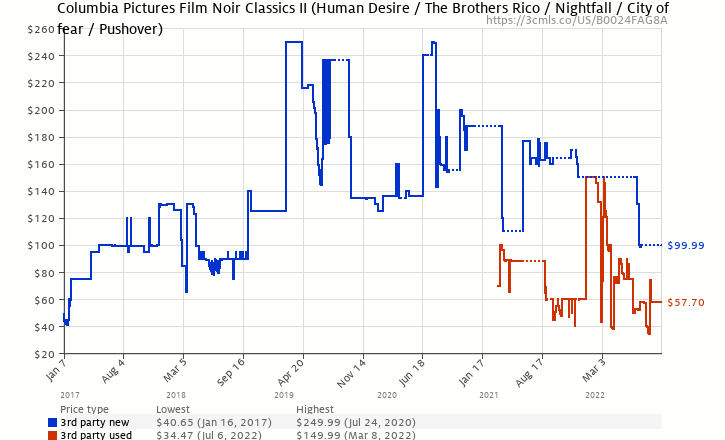 Amazon price history chart for Columbia Pictures Film Noir Classics II (Human Desire / The Brothers Rico / Nightfall / City of Fear / Pushover)