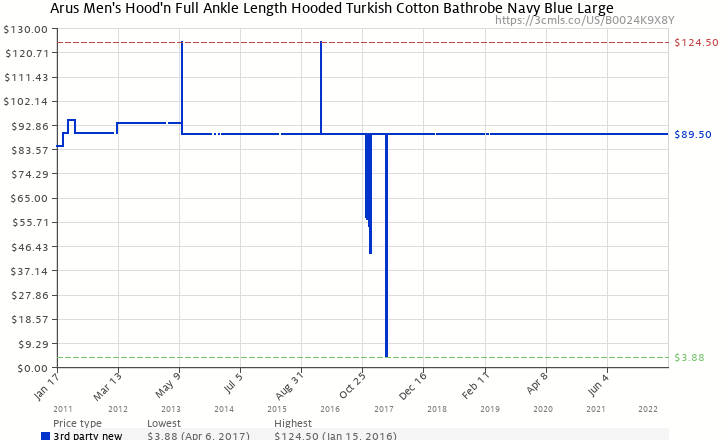 b2345b7ce2 Amazon price history chart for Arus Men s Hood n Full Ankle Length Hooded  Turkish Cotton