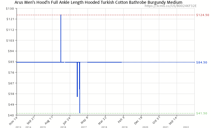 Amazon price history chart for Arus Men s Hood n Full Ankle Length Hooded  Turkish Cotton 5aeae3be5
