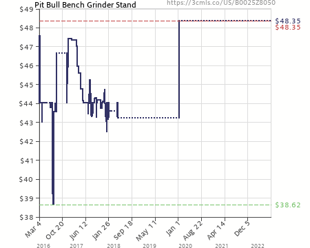 Pit Bull Bench Grinder Stand B0025z8050 Amazon Price Tracker. Amazon Price History Chart For Pit Bull Bench Grinder Stand B0025z8050. Wiring. Skil Bench Grinder Wiring Diagram At Scoala.co