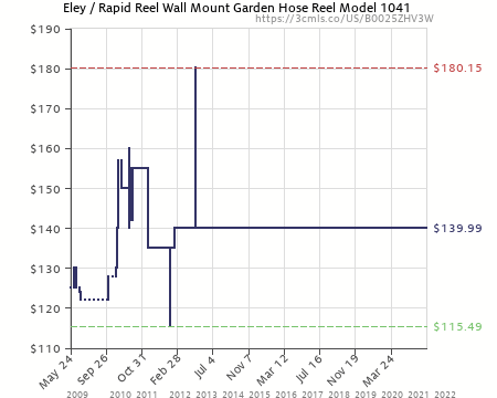 Amazon Price History Chart For Eley / Rapid Reel Wall Mount Garden Hose Reel  Model 1041