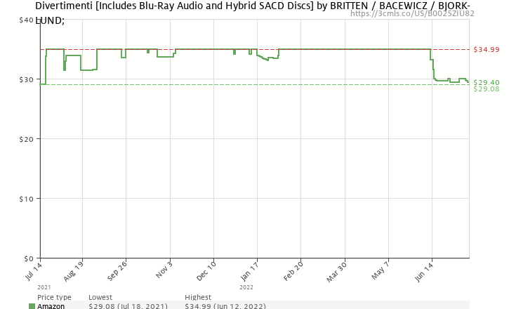 Amazon price history chart for Divertimenti  [Includes Blu-Ray Audio and Hybrid SACD Discs]