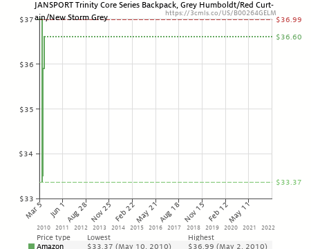 JanSport Trinity Core Series Backpack, Grey Humboldt/Red Curtain/New