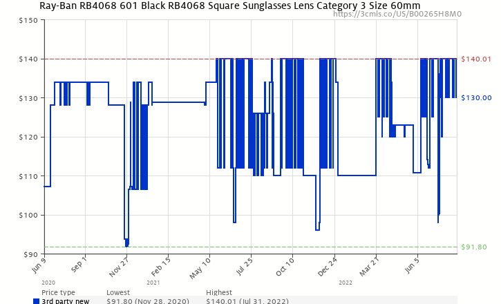 4f71bc61ef7 Amazon price history chart for Ray-Ban Sunglasses RB 4068 Shiny Black  (B00265H8M0)