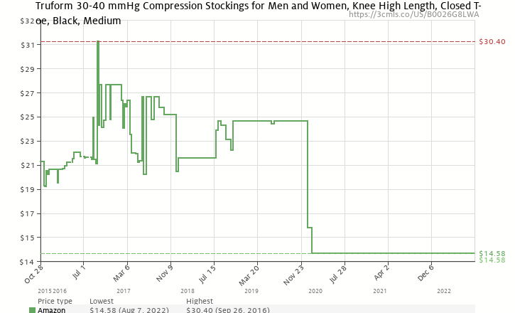 2e00145622 Amazon price history chart for Truform 30-40 mmHg Compression Stockings for  Men and Women