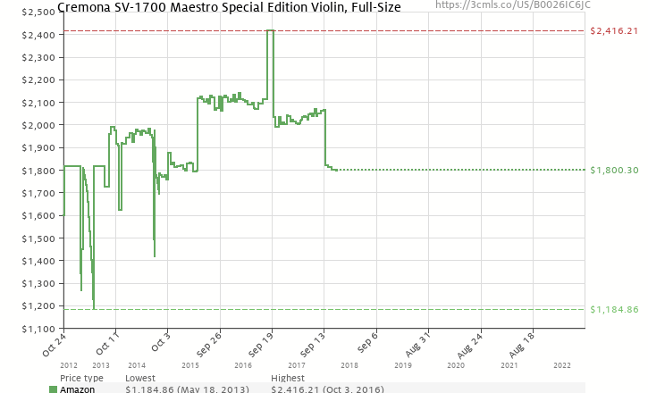 Amazon price history chart for Cremona SV-1700 Maestro Special Edition Violin, Full-Size