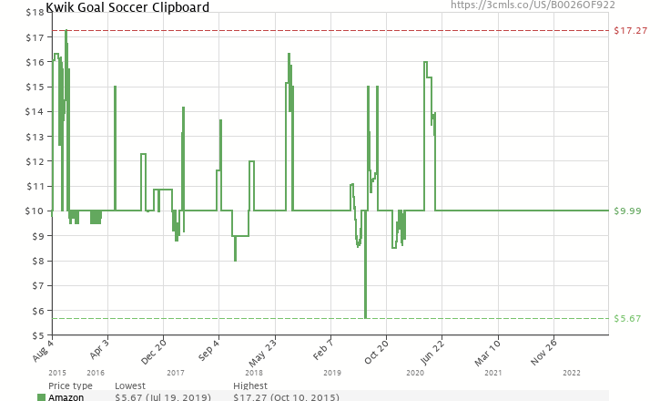 bb9a1053542 Amazon price history chart for Kwik Goal Soccer Clipboard (B0026OF922)