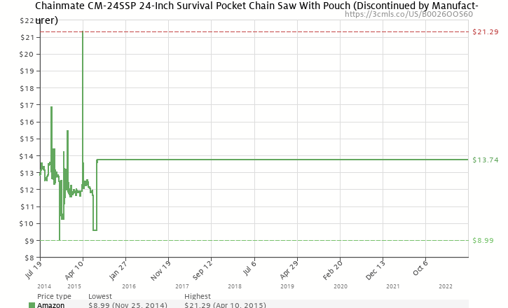Amazon price history chart for Chainmate CM-24SSP 24-Inch Survival Pocket Chain Saw With Pouch