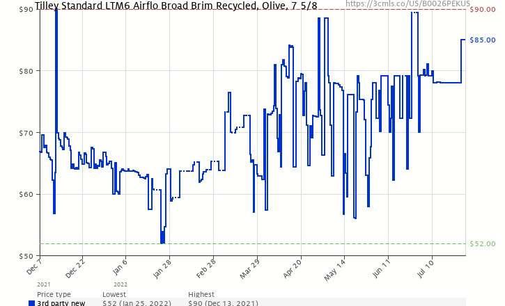 02381cafe14 Amazon price history chart for Tilley Endurables LTM6 Airflo Hat