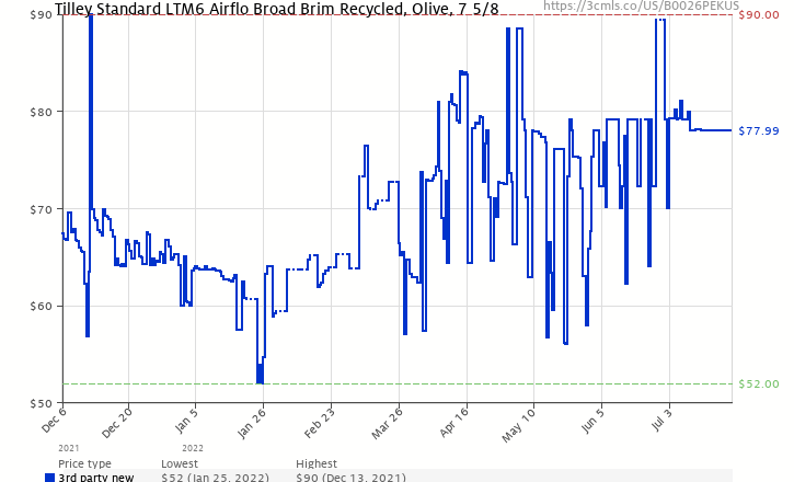 ab9730903b3 Amazon price history chart for Tilley Endurables LTM6 Airflo Hat