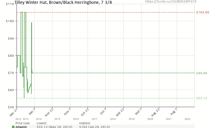 46f4be12980 Amazon price history chart for Tilley Winter Hat