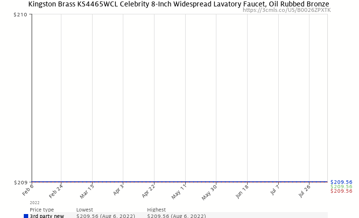 Amazon price history chart for Kingston Brass KS4465WCL Celebrity 8-Inch Widespread Lavatory Faucet, Oil Rubbed Bronze (Not CA/VT Compliant)