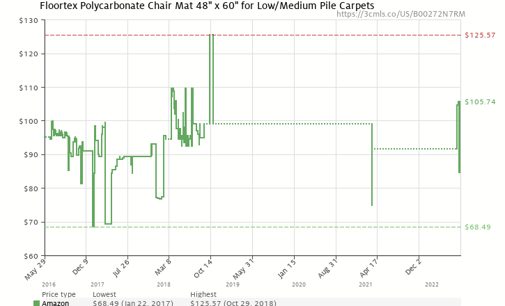 floortex 1115223er cleartex ultimat polycarbonate chair mat for low