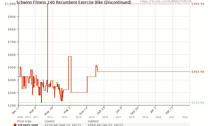 Amazon price history chart for Schwinn 240 Recumbent Exercise Bike