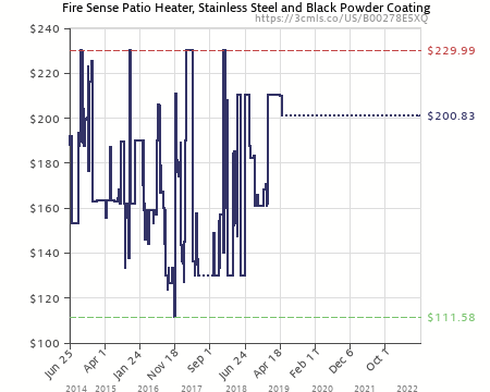 Amazon Price History Chart For Fire Sense Commercial Patio Heater,  Stainless Steel And Black Powder