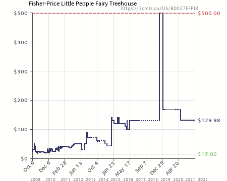 Little People Fairy Treehouse Part - 21: Amazon Price History Chart For Fisher-Price Little People Fairy Treehouse  (B0027FFPI8)